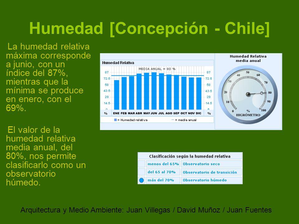 Humedad relativa en casa trendy humedad relativa alta o - Como evitar la humedad en casa ...